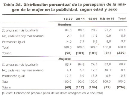 distibución porcentual de la percepcion de la imagen de la mujer en la publicidad, segun edad y sexo